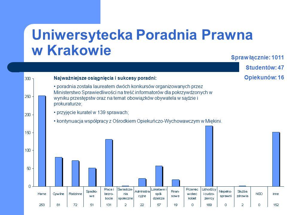 Uniwersytecka Poradnia Prawna w Krakowie Najważniejsze osiągnięcia i sukcesy poradni: poradnia została laureatem dwóch konkursów organizowanych przez Ministerstwo Sprawiedliwości na treść informatorów dla pokrzywdzonych w wyniku przestępstw oraz na temat obowiązków obywatela w sądzie i prokuraturze; przyjęcie kuratel w 139 sprawach; kontynuacja współpracy z Ośrodkiem Opiekuńczo-Wychowawczym w Miękini.