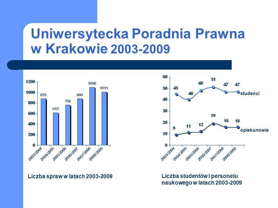 Uniwersytecka Poradnia Prawna w Krakowie 2003-2009 studenci opiekunowie Liczba spraw w latach 2003-2009 Liczba studentów i personelu naukowego w latac