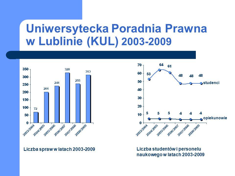 Uniwersytecka Poradnia Prawna w Lublinie (KUL) 2003-2009 studenci opiekunowie Liczba spraw w latach 2003-2009 Liczba studentów i personelu naukowego w latach 2003-2009