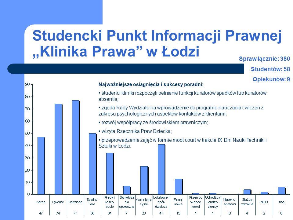 """Studencki Punkt Informacji Prawnej """"Klinika Prawa"""" w Łodzi Spraw łącznie: 380 Studentów: 58 Opiekunów: 9 Najważniejsze osiągnięcia i sukcesy poradni:"""