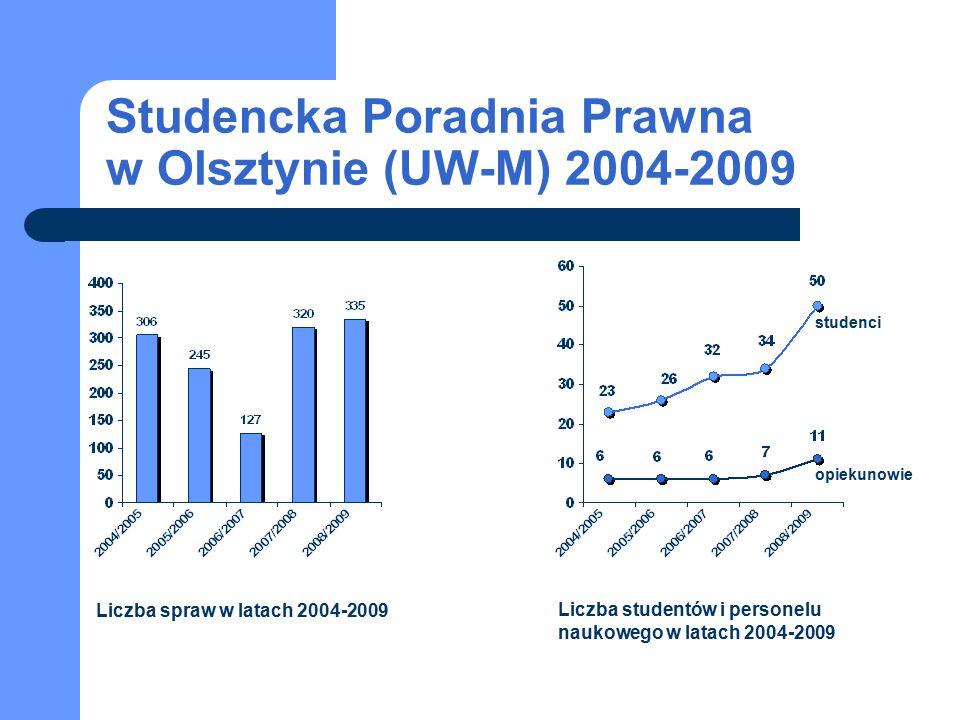 studenci opiekunowie Studencka Poradnia Prawna w Olsztynie (UW-M) 2004-2009 Liczba spraw w latach 2004-2009 Liczba studentów i personelu naukowego w latach 2004-2009