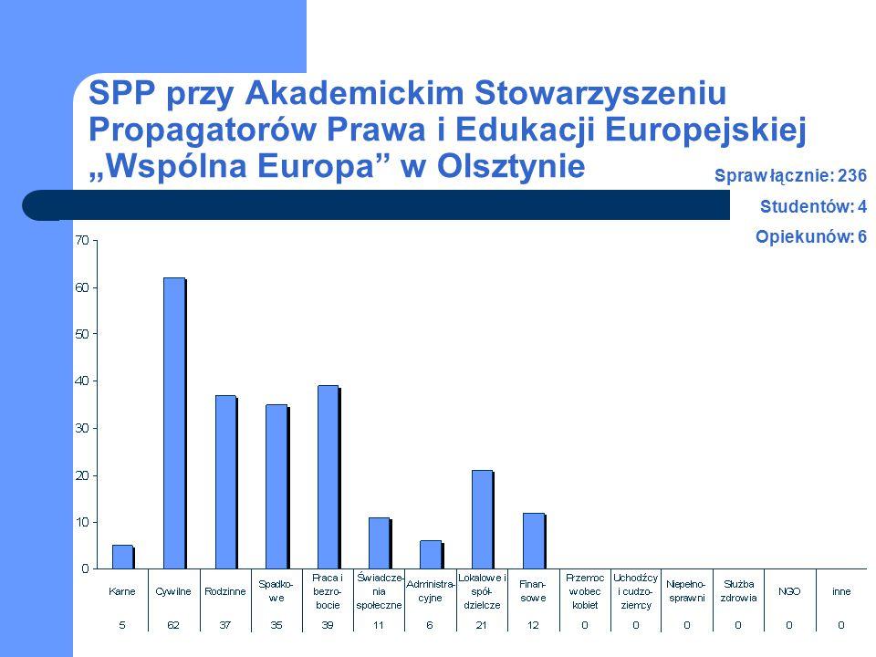 """SPP przy Akademickim Stowarzyszeniu Propagatorów Prawa i Edukacji Europejskiej """"Wspólna Europa w Olsztynie Spraw łącznie: 236 Studentów: 4 Opiekunów: 6"""