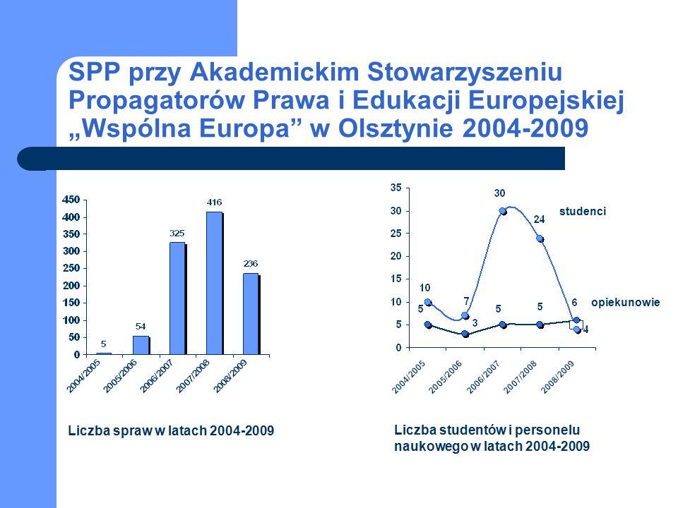 """studenci opiekunowie SPP przy Akademickim Stowarzyszeniu Propagatorów Prawa i Edukacji Europejskiej """"Wspólna Europa"""" w Olsztynie 2004-2009 Liczba spra"""