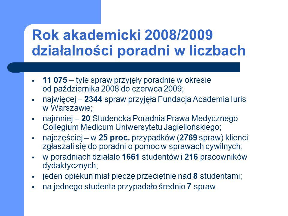 Rok akademicki 2008/2009 działalności poradni w liczbach  11 075 – tyle spraw przyjęły poradnie w okresie od października 2008 do czerwca 2009;  najwięcej – 2344 spraw przyjęła Fundacja Academia Iuris w Warszawie;  najmniej – 20 Studencka Poradnia Prawa Medycznego Collegium Medicum Uniwersytetu Jagiellońskiego;  najczęściej – w 25 proc.