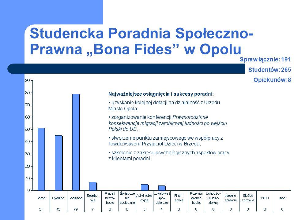 """Studencka Poradnia Społeczno- Prawna """"Bona Fides"""" w Opolu Spraw łącznie: 191 Studentów: 265 Opiekunów: 8 Najważniejsze osiągnięcia i sukcesy poradni:"""