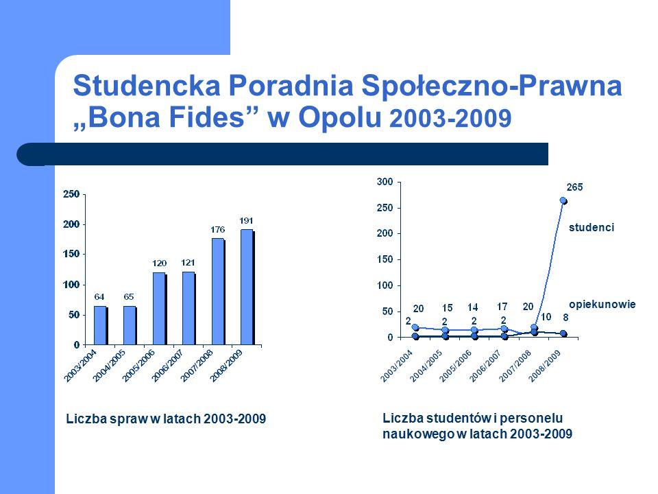 """Studencka Poradnia Społeczno-Prawna """"Bona Fides w Opolu 2003-2009 studenci opiekunowie Liczba spraw w latach 2003-2009 Liczba studentów i personelu naukowego w latach 2003-2009"""