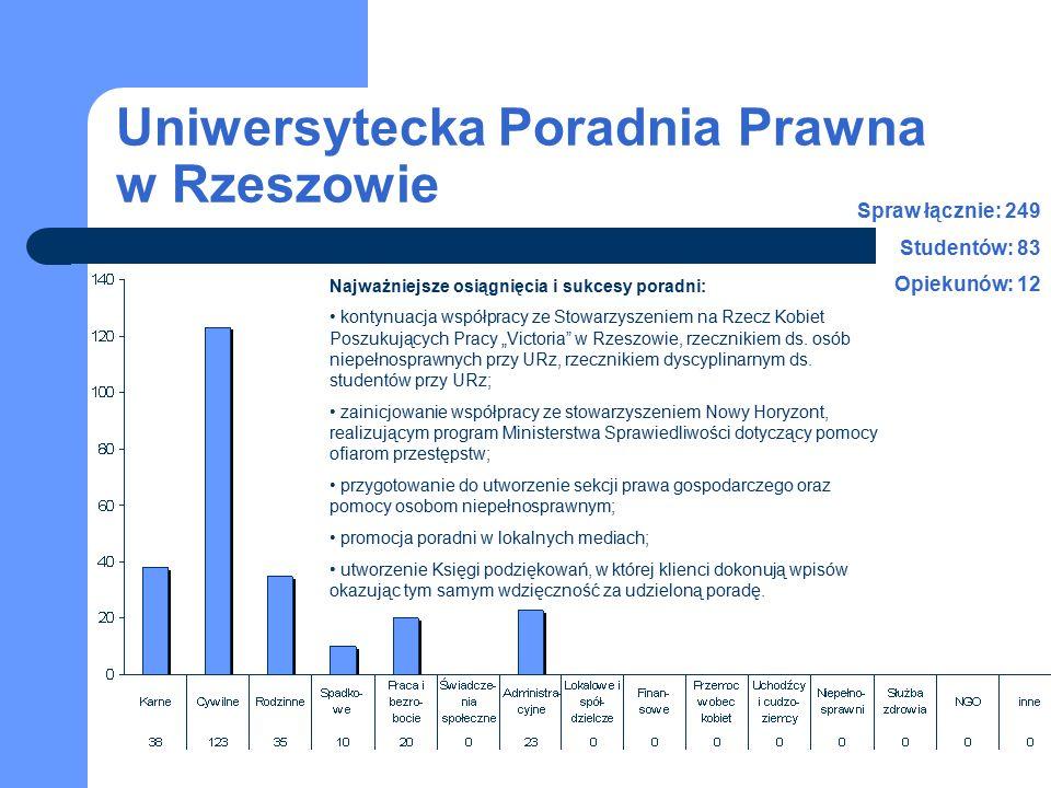 Uniwersytecka Poradnia Prawna w Rzeszowie Spraw łącznie: 249 Studentów: 83 Opiekunów: 12 Najważniejsze osiągnięcia i sukcesy poradni: kontynuacja wspó