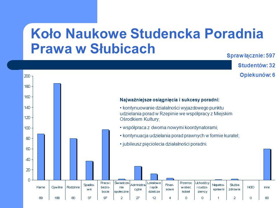Koło Naukowe Studencka Poradnia Prawa w Słubicach Spraw łącznie: 597 Studentów: 32 Opiekunów: 6 Najważniejsze osiągnięcia i sukcesy poradni: kontynuow