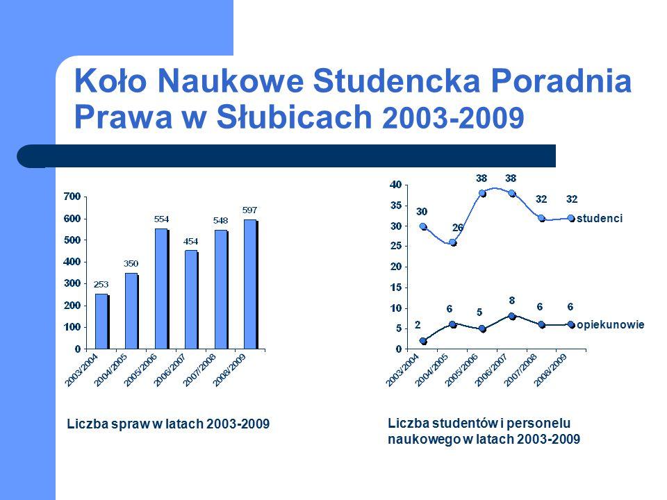 Koło Naukowe Studencka Poradnia Prawa w Słubicach 2003-2009 studenci opiekunowie Liczba spraw w latach 2003-2009 Liczba studentów i personelu naukoweg