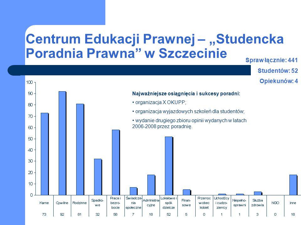 """Centrum Edukacji Prawnej – """"Studencka Poradnia Prawna"""" w Szczecinie Spraw łącznie: 441 Studentów: 52 Opiekunów: 4 Najważniejsze osiągnięcia i sukcesy"""