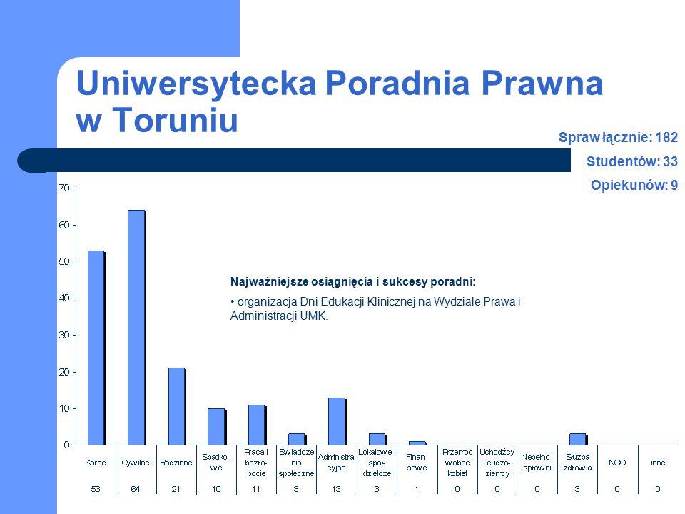 Uniwersytecka Poradnia Prawna w Toruniu Spraw łącznie: 182 Studentów: 33 Opiekunów: 9 Najważniejsze osiągnięcia i sukcesy poradni: organizacja Dni Edukacji Klinicznej na Wydziale Prawa i Administracji UMK.