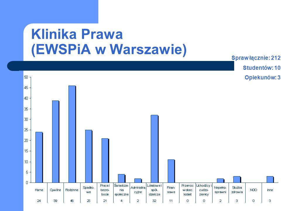 Klinika Prawa (EWSPiA w Warszawie) Spraw łącznie: 212 Studentów: 10 Opiekunów: 3