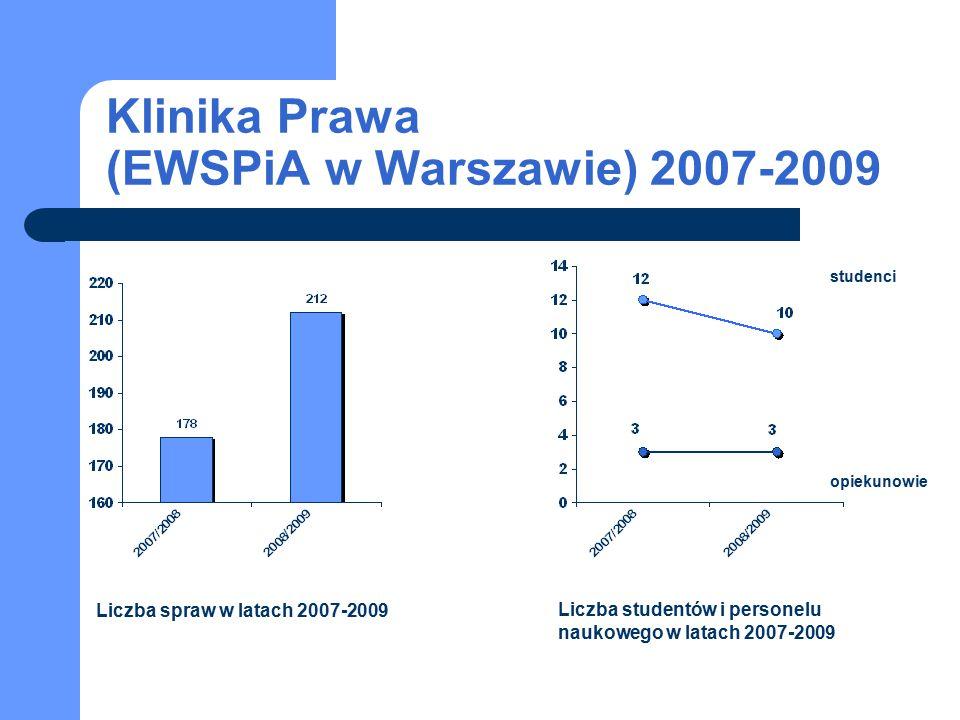 studenci opiekunowie Liczba spraw w latach 2007-2009 Liczba studentów i personelu naukowego w latach 2007-2009 Klinika Prawa (EWSPiA w Warszawie) 2007