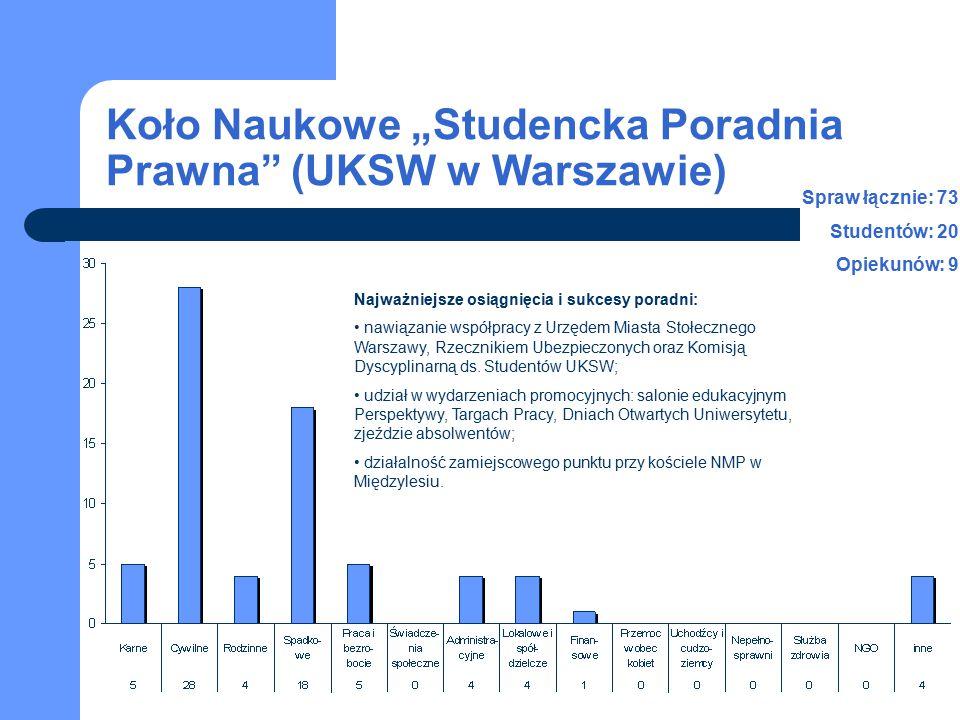 """Koło Naukowe """"Studencka Poradnia Prawna"""" (UKSW w Warszawie) Najważniejsze osiągnięcia i sukcesy poradni: nawiązanie współpracy z Urzędem Miasta Stołec"""