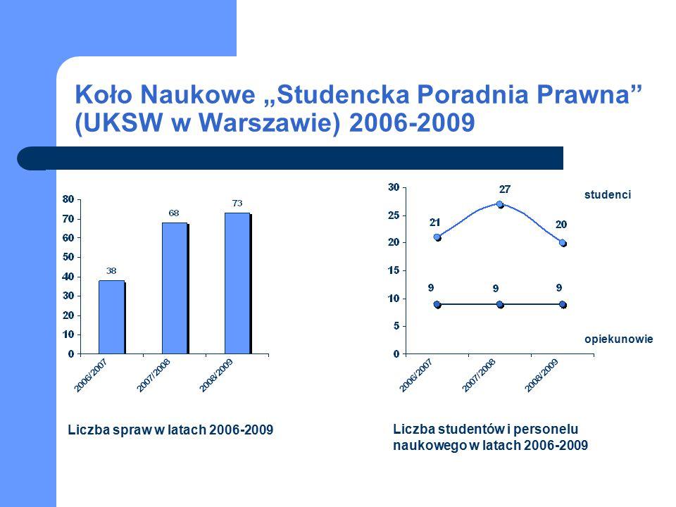 """studenci opiekunowie Koło Naukowe """"Studencka Poradnia Prawna"""" (UKSW w Warszawie) 2006-2009 Liczba spraw w latach 2006-2009 Liczba studentów i personel"""