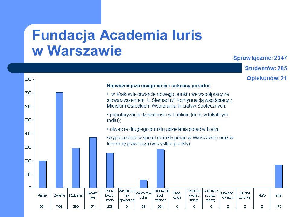 Fundacja Academia Iuris w Warszawie Spraw łącznie: 2347 Studentów: 285 Opiekunów: 21 Najważniejsze osiągnięcia i sukcesy poradni: w Krakowie otwarcie