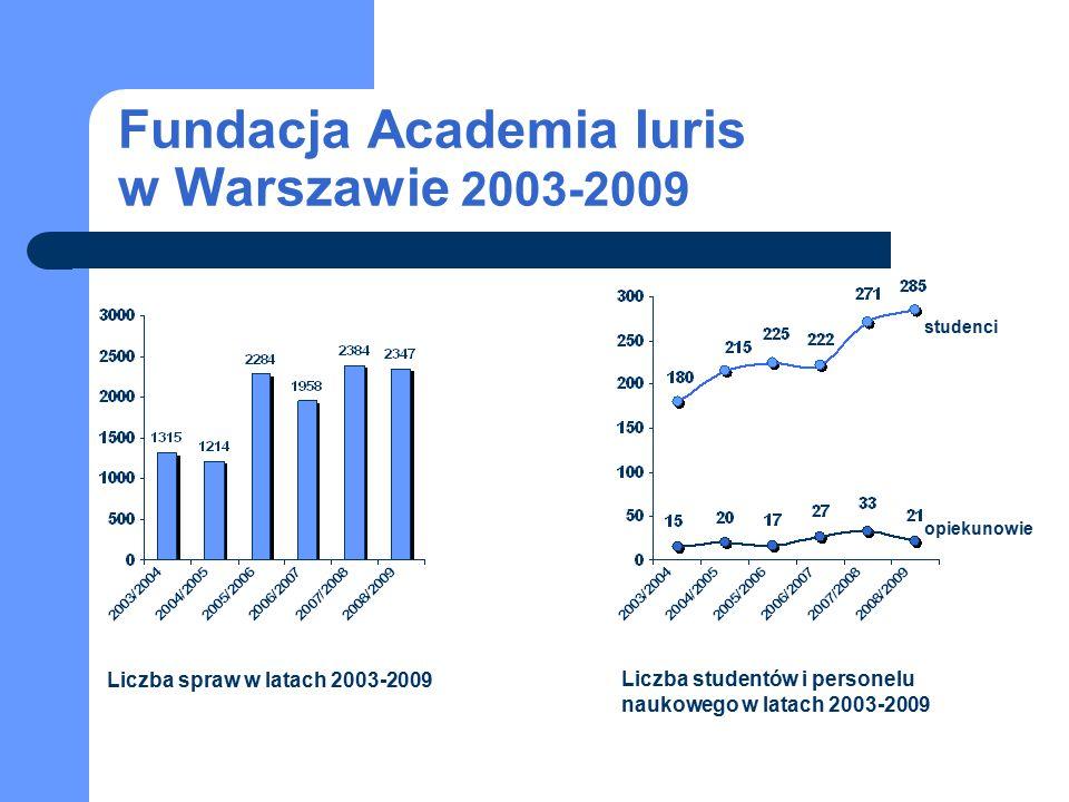 Fundacja Academia Iuris w Warszawie 2003-2009 studenci opiekunowie Liczba spraw w latach 2003-2009 Liczba studentów i personelu naukowego w latach 200