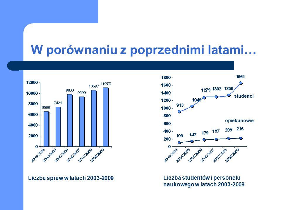 W porównaniu z poprzednimi latami… Liczba spraw w latach 2003-2009 Liczba studentów i personelu naukowego w latach 2003-2009 studenci opiekunowie