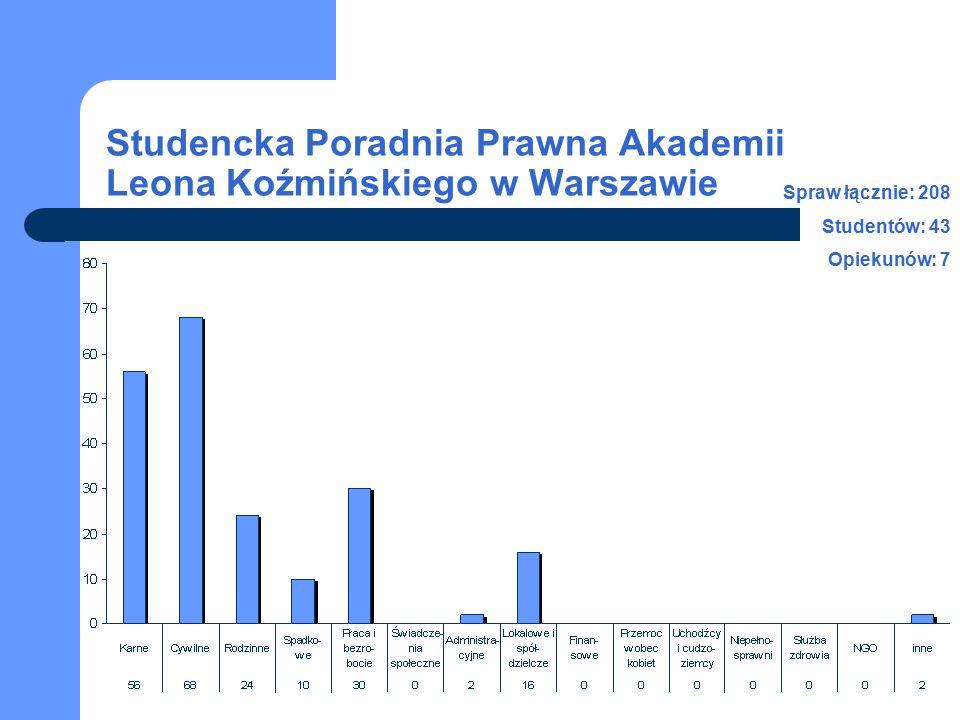 Studencka Poradnia Prawna Akademii Leona Koźmińskiego w Warszawie Spraw łącznie: 208 Studentów: 43 Opiekunów: 7