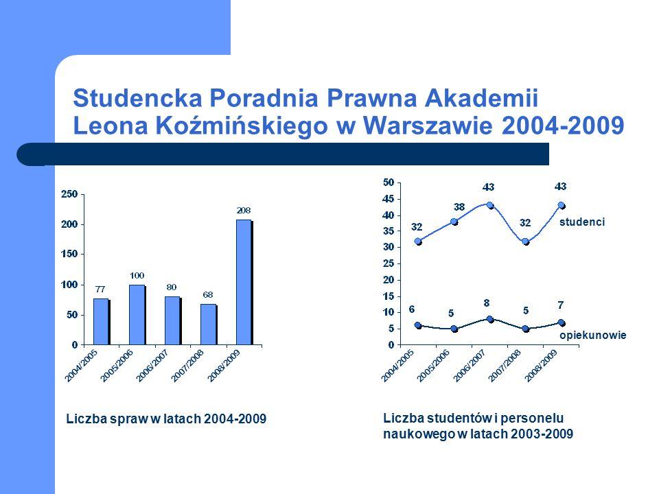 studenci opiekunowie Studencka Poradnia Prawna Akademii Leona Koźmińskiego w Warszawie 2004-2009 Liczba spraw w latach 2004-2009 Liczba studentów i pe