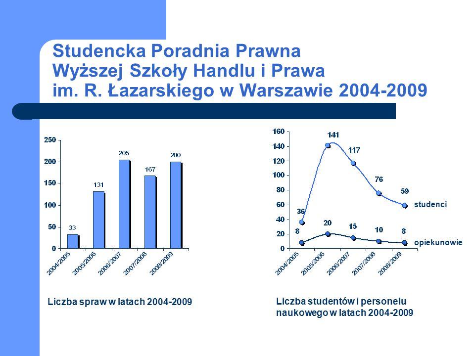 studenci opiekunowie Studencka Poradnia Prawna Wyższej Szkoły Handlu i Prawa im. R. Łazarskiego w Warszawie 2004-2009 Liczba spraw w latach 2004-2009