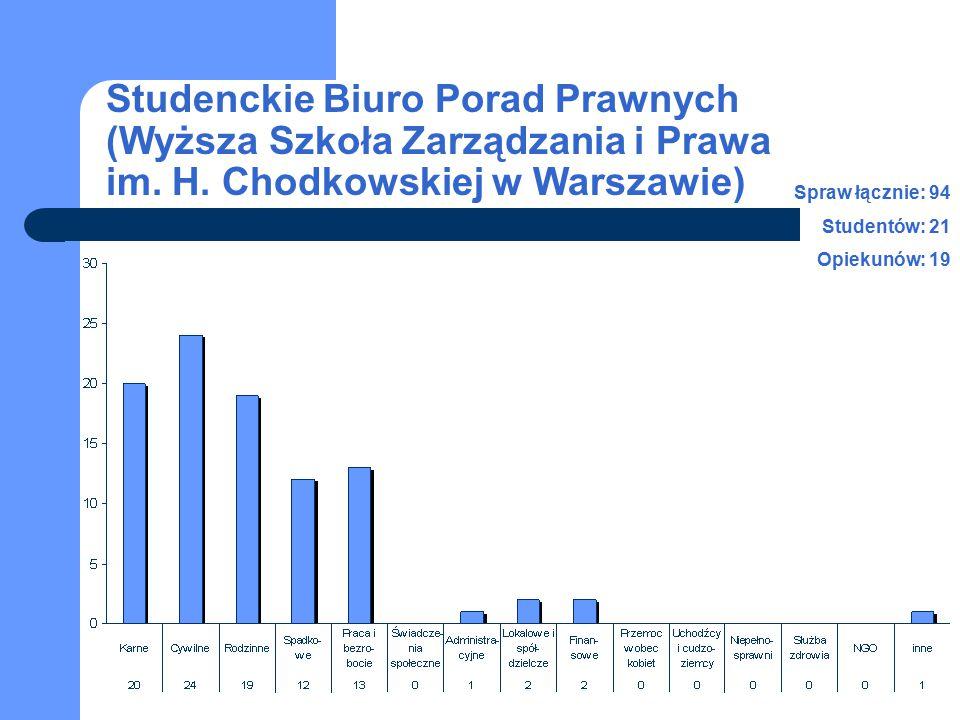 Studenckie Biuro Porad Prawnych (Wyższa Szkoła Zarządzania i Prawa im. H. Chodkowskiej w Warszawie) Spraw łącznie: 94 Studentów: 21 Opiekunów: 19