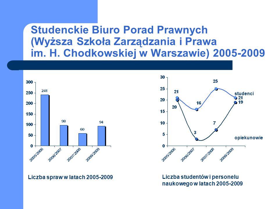 studenci opiekunowie Studenckie Biuro Porad Prawnych (Wyższa Szkoła Zarządzania i Prawa im. H. Chodkowskiej w Warszawie) 2005-2009 Liczba spraw w lata