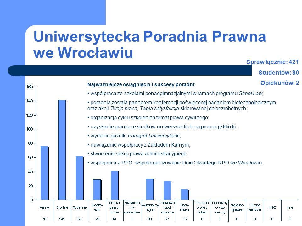 Uniwersytecka Poradnia Prawna we Wrocławiu Spraw łącznie: 421 Studentów: 80 Opiekunów: 2 Najważniejsze osiągnięcia i sukcesy poradni: współpraca ze szkołami ponadgimnazjalnymi w ramach programu Street Law; poradnia została partnerem konferencji poświęconej badaniom biotechnologicznym oraz akcji Twoja praca, Twoja satysfakcja skierowanej do bezrobotnych; organizacja cyklu szkoleń na temat prawa cywilnego; uzyskanie grantu ze środków uniwersyteckich na promocję kliniki; wydanie gazetki Paragraf Uniwersytecki; nawiązanie współpracy z Zakładem Karnym; stworzenie sekcji prawa administracyjnego; współpraca z RPO, współorganizowanie Dnia Otwartego RPO we Wrocławiu.