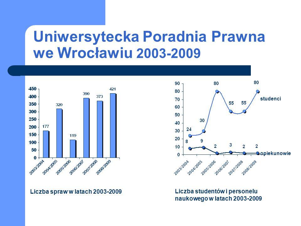 Uniwersytecka Poradnia Prawna we Wrocławiu 2003-2009 studenci opiekunowie Liczba spraw w latach 2003-2009 Liczba studentów i personelu naukowego w latach 2003-2009