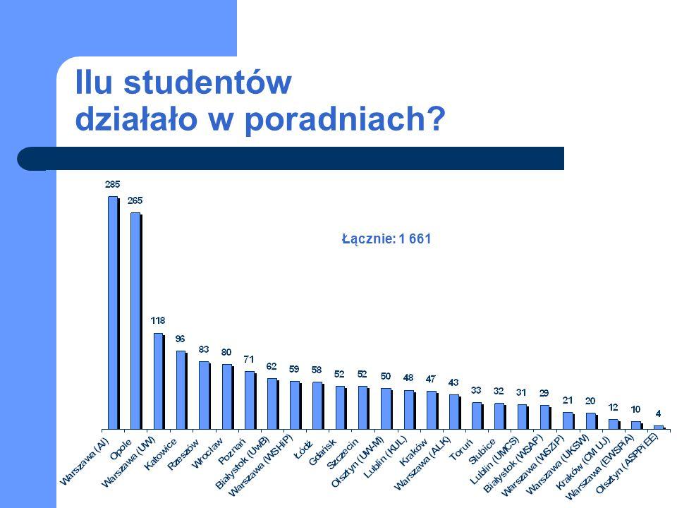 Ilu studentów działało w poradniach? Łącznie: 1 661