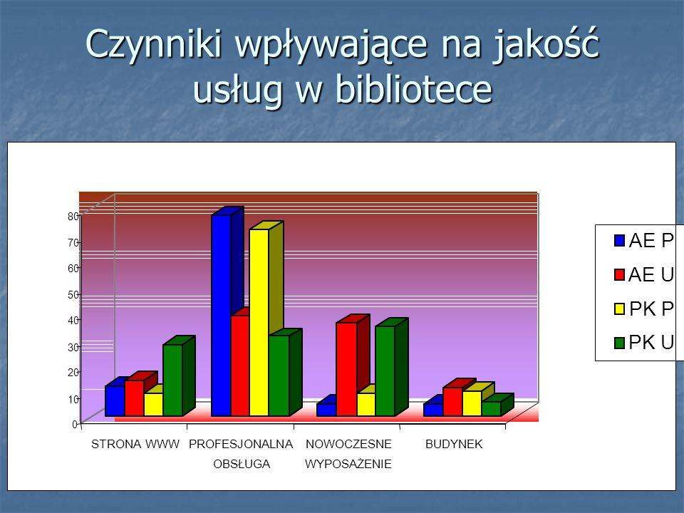 Czynniki wpływające na jakość usług w bibliotece 0 10 20 30 40 50 60 70 80 STRONA WWWPROFESJONALNA OBSŁUGA NOWOCZESNE WYPOSAŻENIE BUDYNEK AE P AE U PK