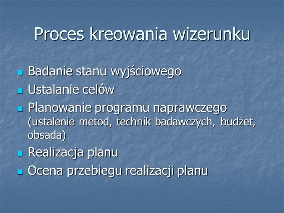 Proces kreowania wizerunku Badanie stanu wyjściowego Badanie stanu wyjściowego Ustalanie celów Ustalanie celów Planowanie programu naprawczego (ustale