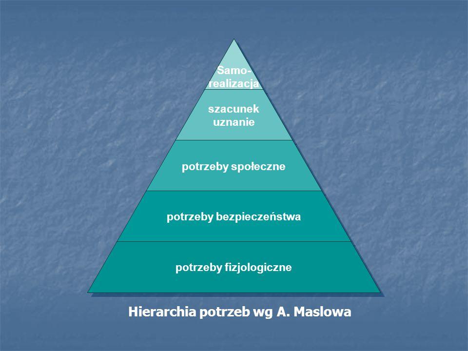 Hierarchia potrzeb wg A. Maslowa Samo- realizacja szacunek uznanie potrzeby społeczne potrzeby bezpieczeństwa potrzeby fizjologiczne