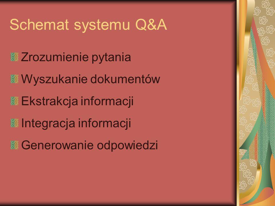 Schemat systemu Q&A Zrozumienie pytania Wyszukanie dokumentów Ekstrakcja informacji Integracja informacji Generowanie odpowiedzi