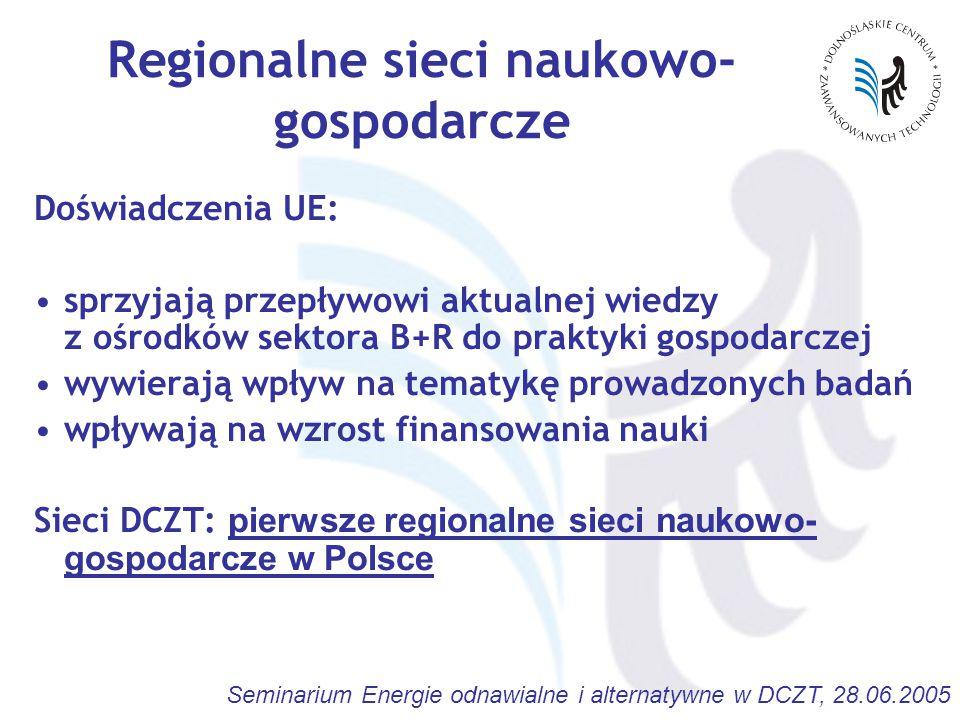 Seminarium Energie odnawialne i alternatywne w DCZT, 28.06.2005 Regionalne sieci naukowo- gospodarcze Doświadczenia UE: sprzyjają przepływowi aktualnej wiedzy z ośrodków sektora B+R do praktyki gospodarczej wywierają wpływ na tematykę prowadzonych badań wpływają na wzrost finansowania nauki Sieci DCZT: pierwsze regionalne sieci naukowo- gospodarcze w Polsce