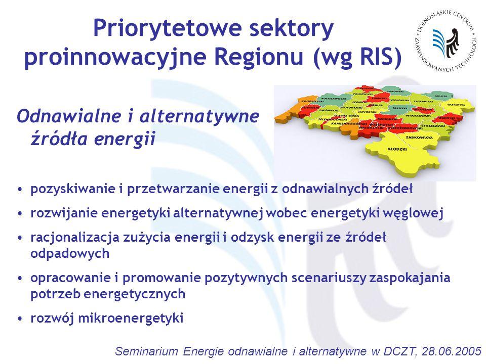 Seminarium Energie odnawialne i alternatywne w DCZT, 28.06.2005 Priorytetowe sektory proinnowacyjne Regionu (wg RIS) Odnawialne i alternatywne źródła energii pozyskiwanie i przetwarzanie energii z odnawialnych źródeł rozwijanie energetyki alternatywnej wobec energetyki węglowej racjonalizacja zużycia energii i odzysk energii ze źródeł odpadowych opracowanie i promowanie pozytywnych scenariuszy zaspokajania potrzeb energetycznych rozwój mikroenergetyki