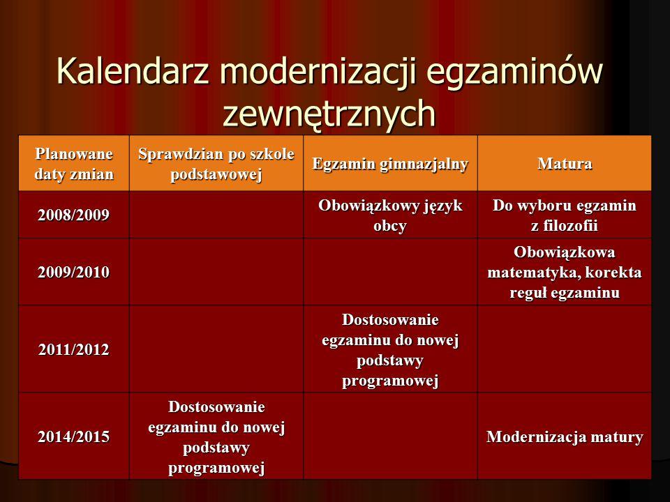 Kalendarz modernizacji egzaminów zewnętrznych Planowane daty zmian Sprawdzian po szkole podstawowej Egzamin gimnazjalny Matura 2008/2009 Obowiązkowy język obcy Do wyboru egzamin z filozofii 2009/2010 Obowiązkowa matematyka, korekta reguł egzaminu 2011/2012 Dostosowanie egzaminu do nowej podstawy programowej 2014/2015 Modernizacja matury