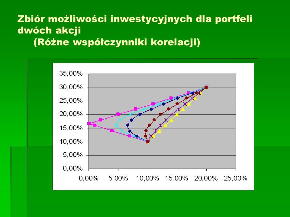 Zbiór możliwości inwestycyjnych dla portfeli dwóch akcji (Różne współczynniki korelacji)