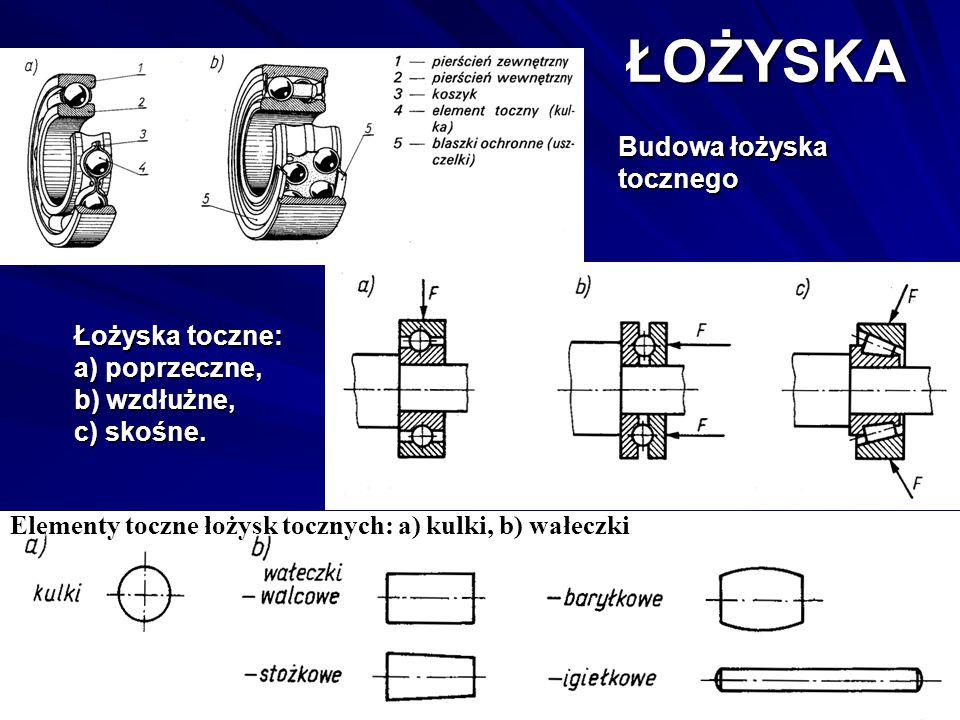 Elementy toczne łożysk tocznych: a) kulki, b) wałeczki Łożyska toczne: a) poprzeczne, b) wzdłużne, c) skośne. Budowa łożyska tocznego ŁOŻYSKA