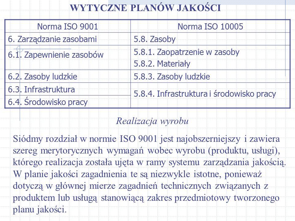 WYTYCZNE PLANÓW JAKOŚCI Norma ISO 9001Norma ISO 10005 6. Zarządzanie zasobami5.8. Zasoby 6.1. Zapewnienie zasobów 5.8.1. Zaopatrzenie w zasoby 5.8.2.