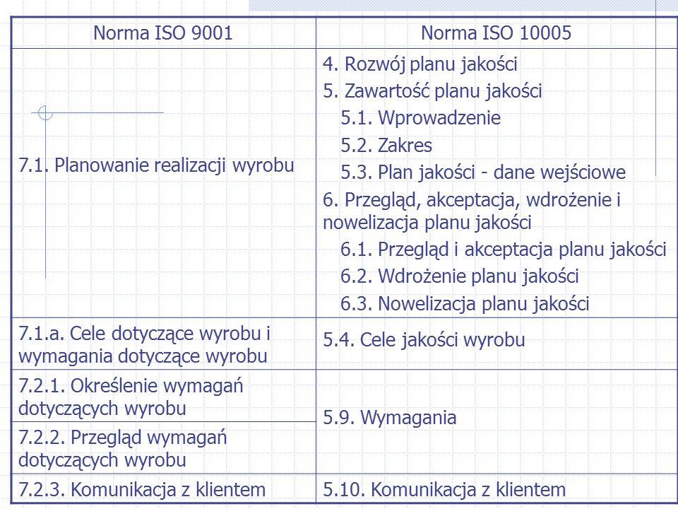 Norma ISO 9001Norma ISO 10005 7.1. Planowanie realizacji wyrobu 4. Rozwój planu jakości 5. Zawartość planu jakości 5.1. Wprowadzenie 5.2. Zakres 5.3.