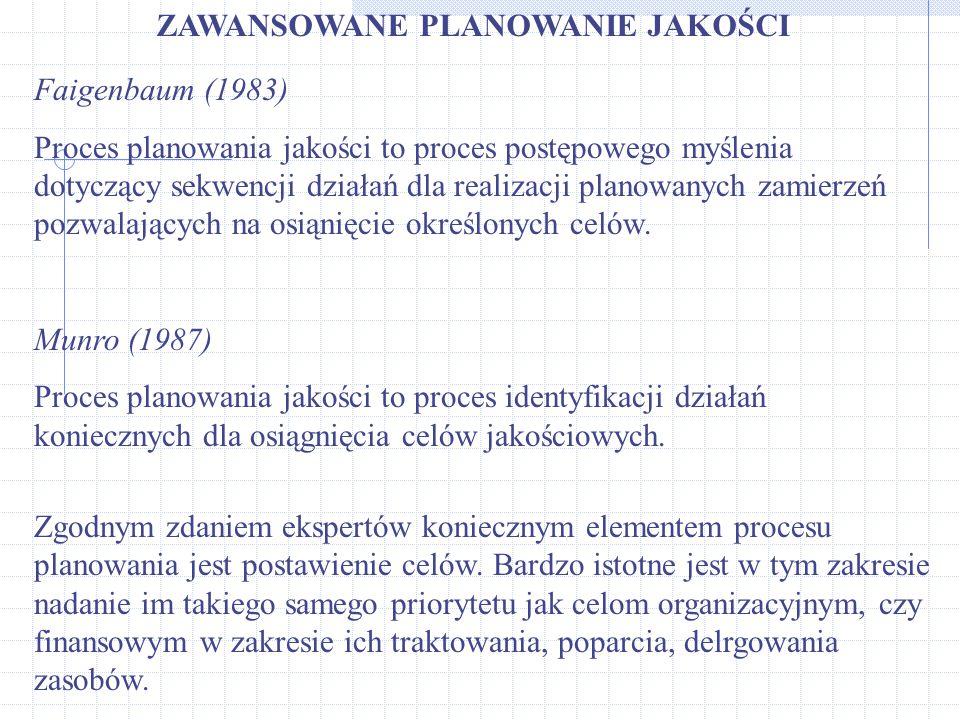 ZAWANSOWANE PLANOWANIE JAKOŚCI Faigenbaum (1983) Proces planowania jakości to proces postępowego myślenia dotyczący sekwencji działań dla realizacji p