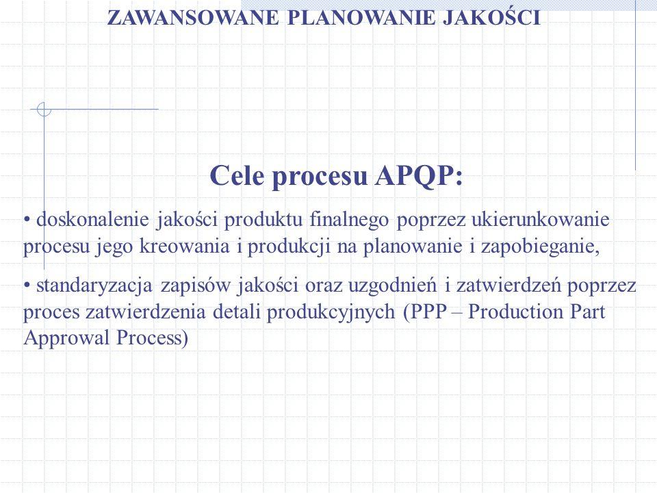 ZAWANSOWANE PLANOWANIE JAKOŚCI Cele procesu APQP: doskonalenie jakości produktu finalnego poprzez ukierunkowanie procesu jego kreowania i produkcji na