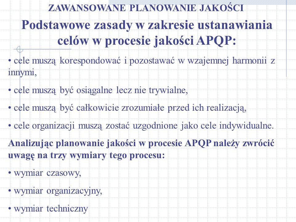 ZAWANSOWANE PLANOWANIE JAKOŚCI Podstawowe zasady w zakresie ustanawiania celów w procesie jakości APQP: cele muszą korespondować i pozostawać w wzajem