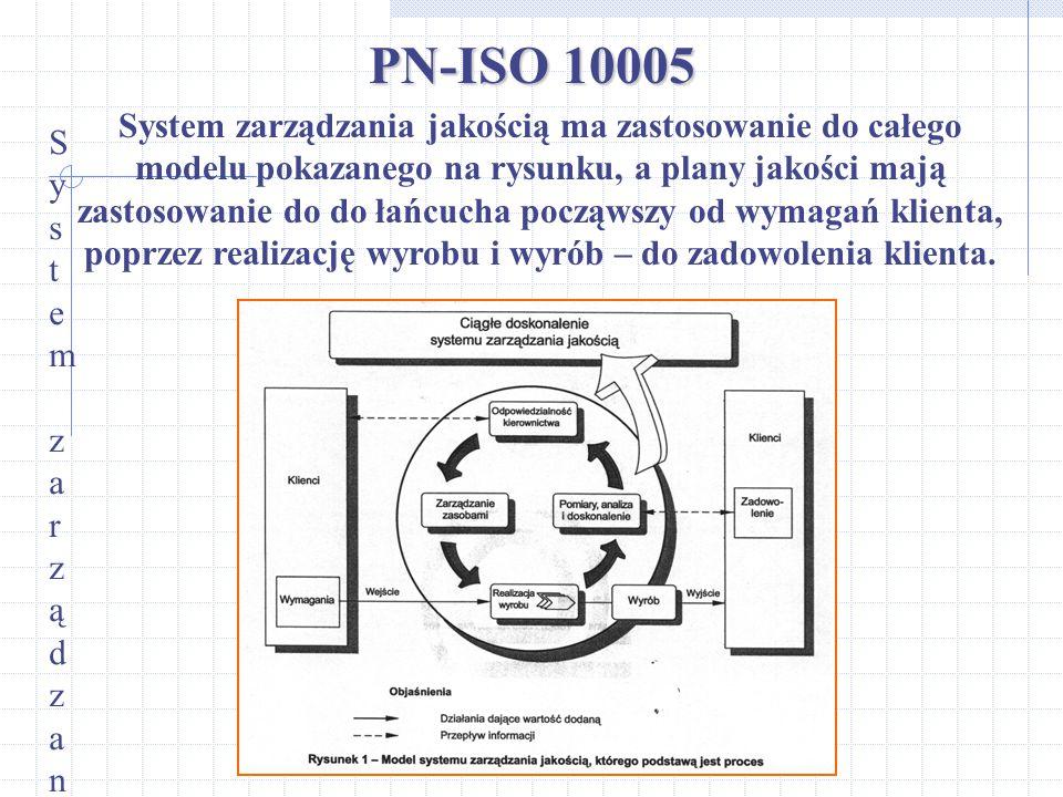 PN-ISO 10005 System zarządzania jakościąSystem zarządzania jakością System zarządzania jakością ma zastosowanie do całego modelu pokazanego na rysunku