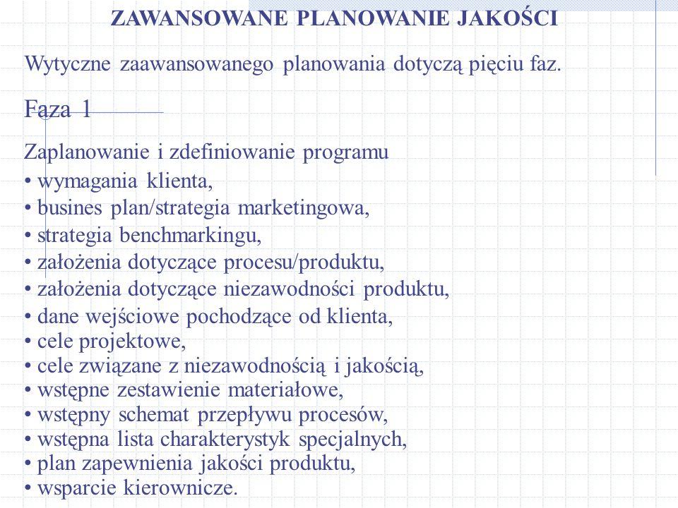 ZAWANSOWANE PLANOWANIE JAKOŚCI Wytyczne zaawansowanego planowania dotyczą pięciu faz. Faza 1 Zaplanowanie i zdefiniowanie programu wymagania klienta,