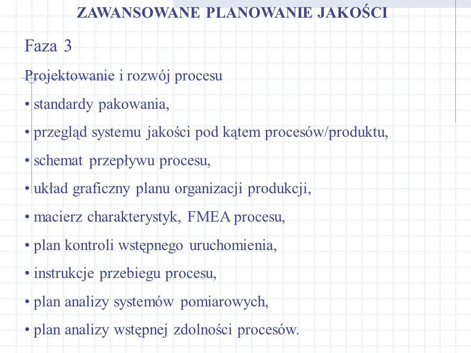 ZAWANSOWANE PLANOWANIE JAKOŚCI Faza 3 Projektowanie i rozwój procesu standardy pakowania, przegląd systemu jakości pod kątem procesów/produktu, schema