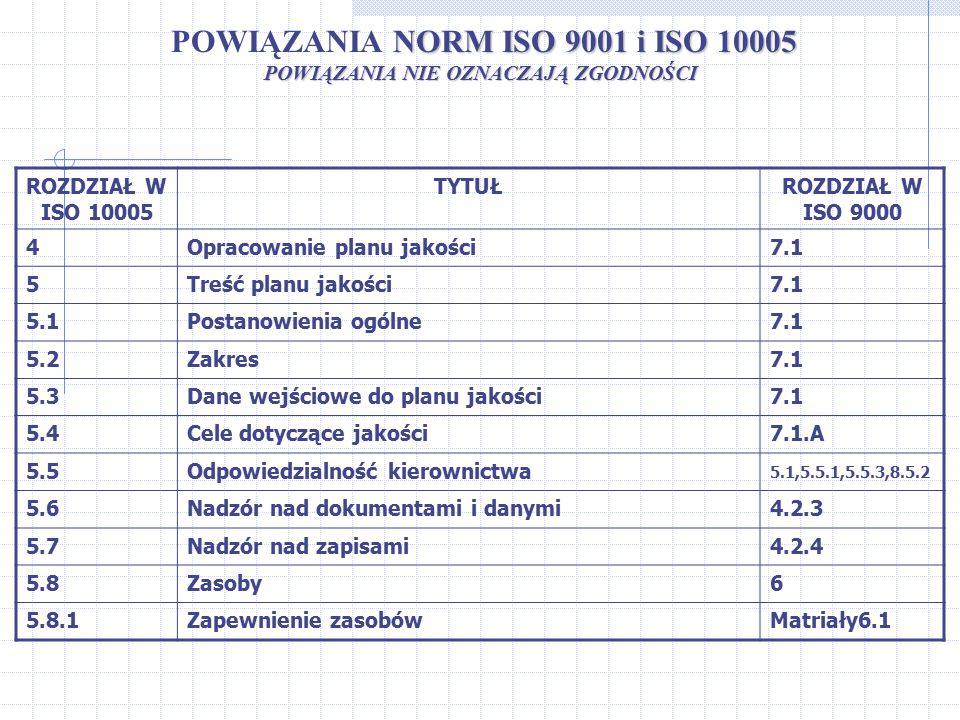 NORM ISO 9001 i ISO 10005 POWIĄZANIA NORM ISO 9001 i ISO 10005 POWIĄZANIA NIE OZNACZAJĄ ZGODNOŚCI ROZDZIAŁ W ISO 10005 TYTUŁROZDZIAŁ W ISO 9000 4Oprac