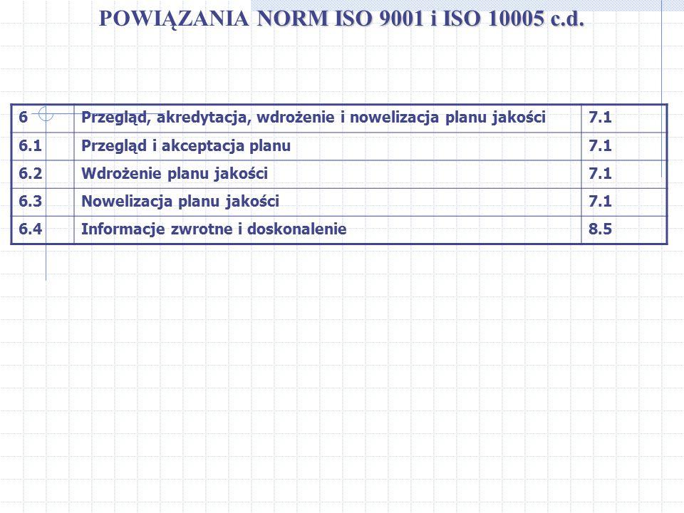 NORM ISO 9001 i ISO 10005 c.d. POWIĄZANIA NORM ISO 9001 i ISO 10005 c.d. 6Przegląd, akredytacja, wdrożenie i nowelizacja planu jakości7.1 6.1Przegląd