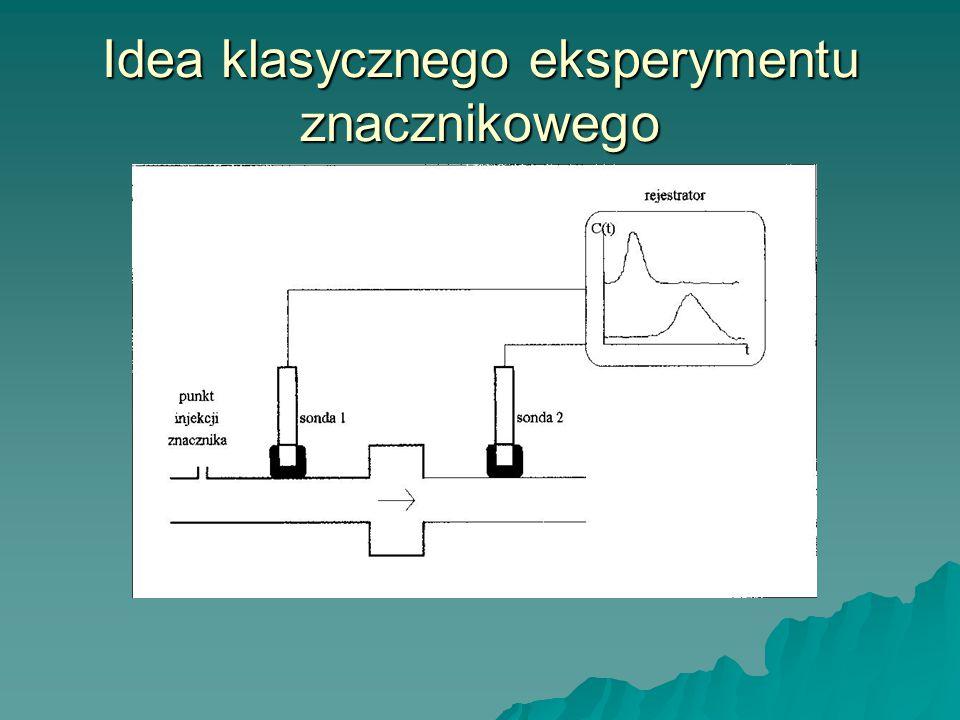 Idea klasycznego eksperymentu znacznikowego